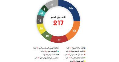 Tunesien: Zusammensetzung des Parlaments ARP am 18.05.2021