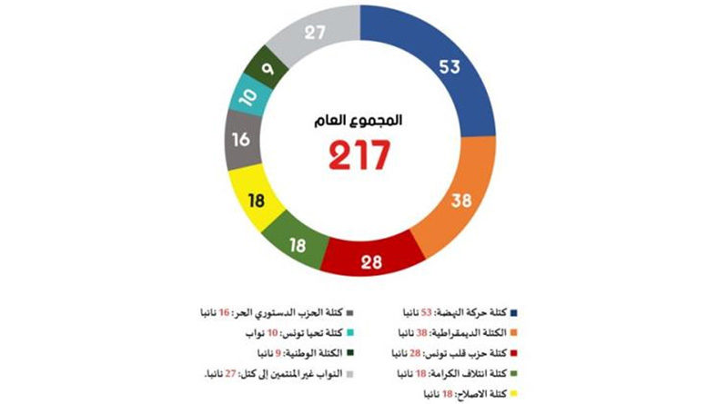 Tunesien: Zusammensetzung des Parlaments ARP am 06.07.2021