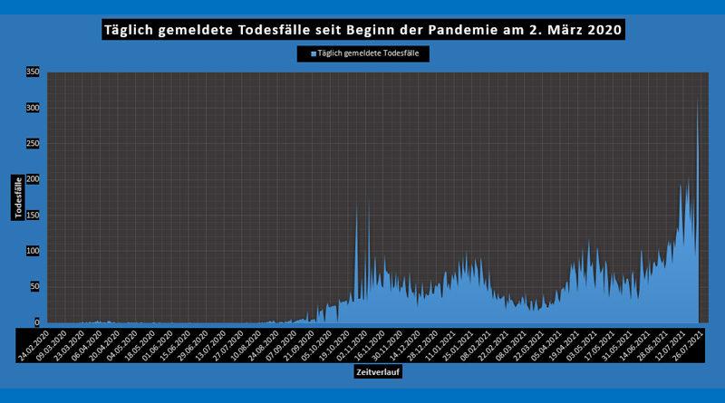 Tunesien: Covid-19 Bilanz von Fr, 23 Juli 2021