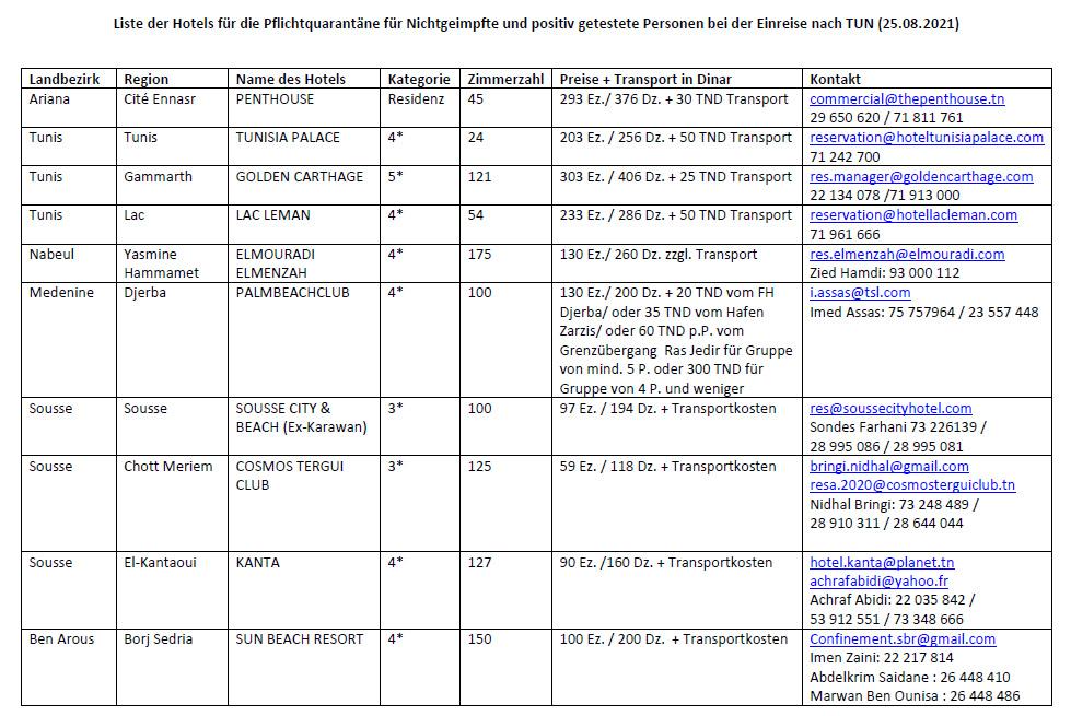 Qurantänehotels - Liste des Auswärtigen Amtes mit Stand 25.08.2021