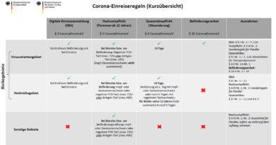 RKI: Tunesien kein Covid-19-Hochrisikogebiet mehr