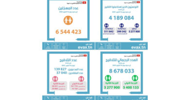 Tunesien: Zum 16 Oktober 2021 sind 4.189.084 Bürger komplett geimpft