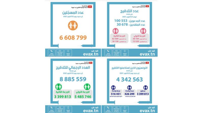 Mit Stand von Samstag, den 23 Oktober 2021 haben 4.342.563 Bürger ihren Impfplan abgeschlossen und sind vollständig geimpft.