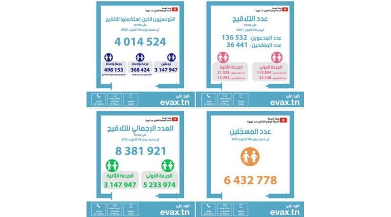 Tunesien: Über 4 Mio Bürger sind komplett geimpft